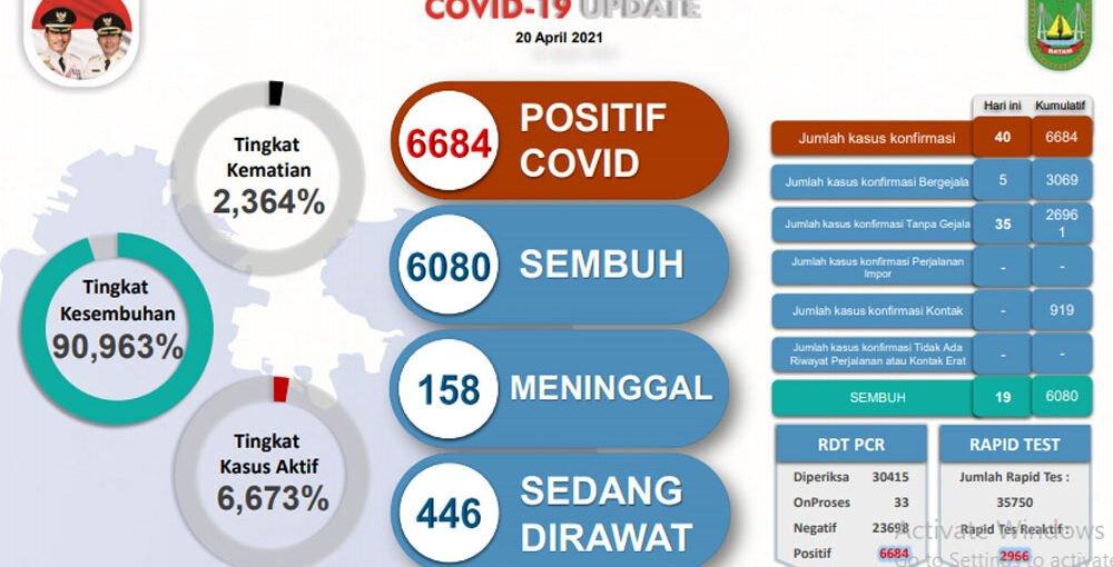 Pasien Covid-19 di Batam Mencapai 6.684 Orang