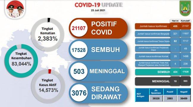 21 Ribuan Warga Batam Positif Covid-19